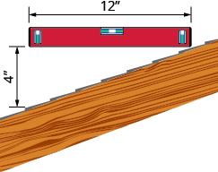 "The figure shows a wood board at a diagonal representing a side-view slice of a pitched roof. A vertical line segment with arrows on both ends measures the vertical change in height of the roof and is labeled ""4 inches"". A level tool is in a horizontal position above the board and above it is a line segment with arrows on both ends labeled ""12 inches""."