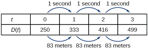 Table with the first row, labeled t, containing the seconds from 0, 1, 2, 3, and with the second row, labeled D (t), containing the meters 250, 333, 416, and 499. Each value in the first row increases by 1 second, and each value in the second row increases by 83 meters.