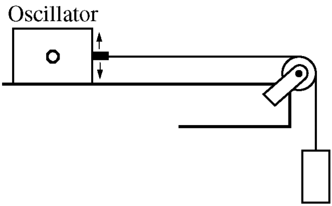 An oscillator is set on a table that has a pulley on one end. This oscillator is connected by a string through the pulley to a mass. There are arrows on the connection between the pulley and string to indicate that the oscillator is moving the string.