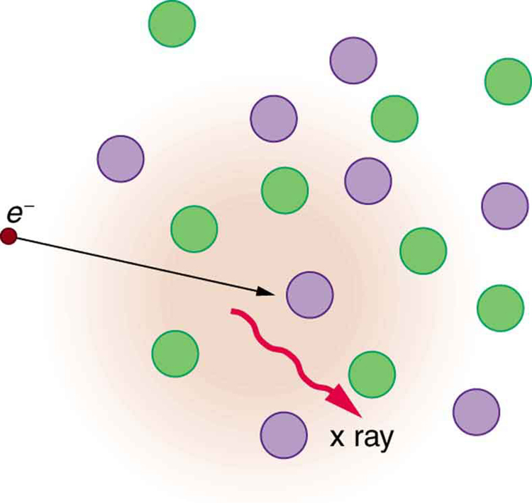 A picture showing an electron represented as a tiny sphere shown to strike the atoms in the material represented as spheres slightly larger in size than the electron. A ray of X ray is shown to come out from the material shown by a wavy arrow.