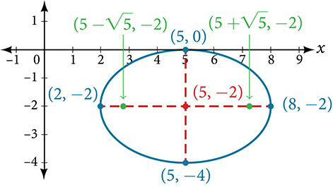 A horizontal ellipse centered at (5, negative 2) with vertices at (2, negative 2) and (8, negative 2), co-vertices at (5, 0) and (5, negative 4), and foci at (5 + square root of 5, negative 2) and (5 minus square root of 5, negative 2). The Major and Minor Axes, connecting the Vertices and Co-Vertices respectively, are shown.