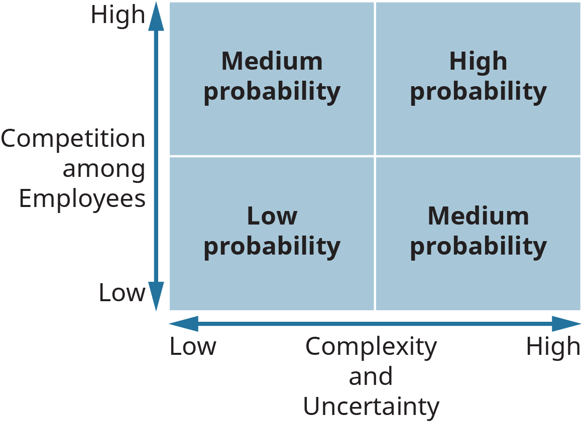 A graph depicts the probability of political behavior in an organization.