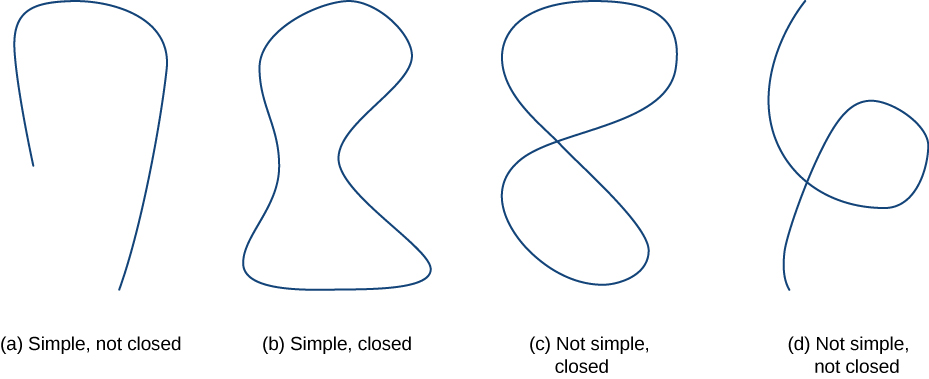 An image showing eight curves and their types. The first curve is neither simple nor closed; it has two endpoints and crosses itself twice. The second curve is simple but not closed; it does not cross itself and has two endpoints. The third curve is closed but is not simple; it crosses itself a few times. The fourth is a simple closed curve; it does not cross itself and has no endpoints. The fifth is a simple, not closed curve; it does not cross itself, but it has endpoints. The sixth is a simple, closed curve; it does not cross itself and has no endpoints. The seventh is closed but not a simple curve; it crosses itself but has no endpoints. The last is not simple and not closed; it crosses itself and has endpoints.