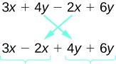 The image shows the expression 3 x plus 4 y plus 2 x plus 6 y. The position of the middle terms, 4 y and 2 x, can be switched so that the expression becomes 3 x plus 2 x plus 4 y plus 6 y. Now the terms containing x are together and the terms containing y are together.