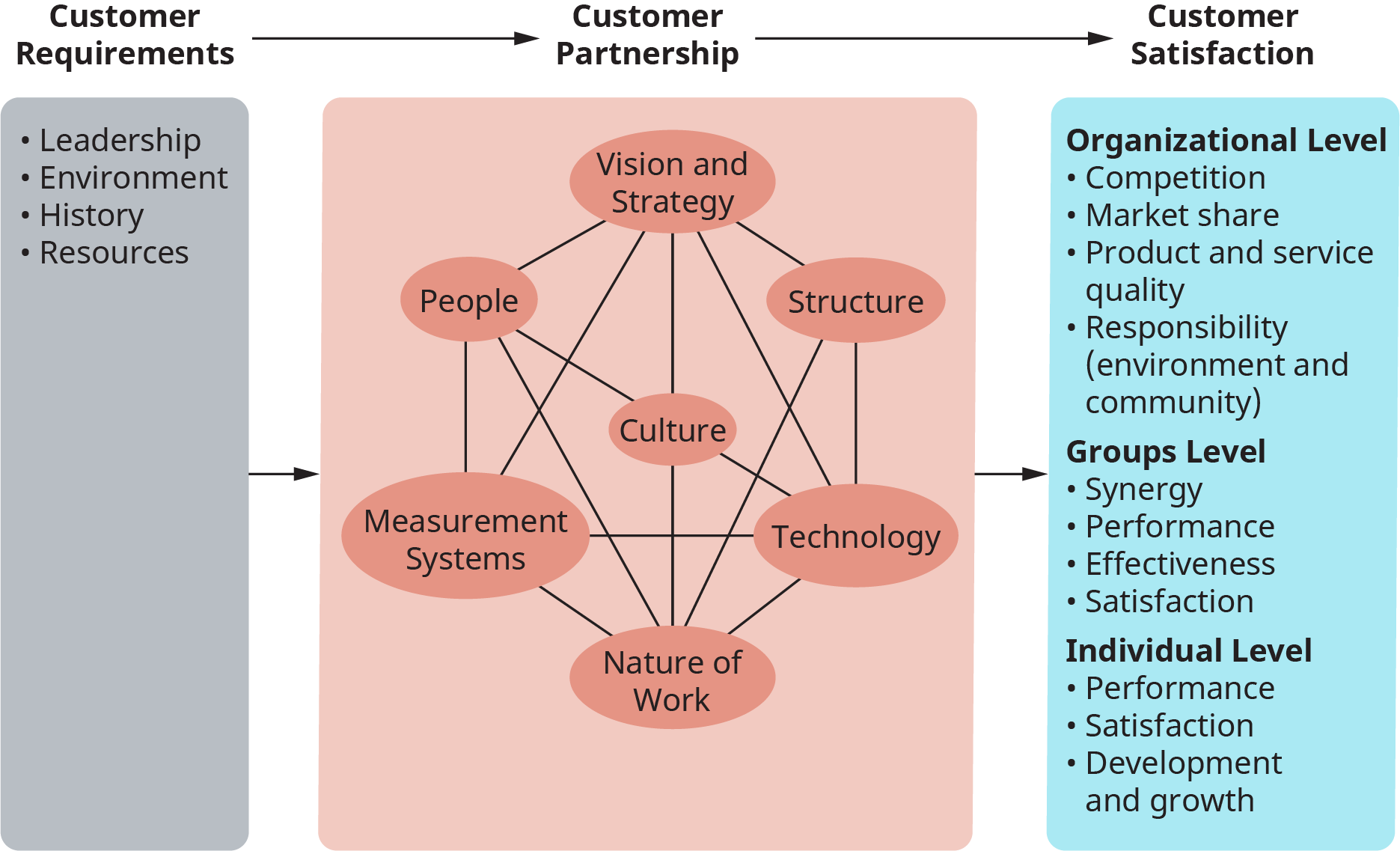 An illustration depicts the role of culture in organizational alignment.