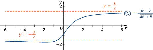 The function f(x) = (3x − 2)/(the square root of the quantity (4x2 + 5)) is plotted. It has two horizontal asymptotes at y = ±3/2, and it crosses y = −3/2 before converging toward it from below.