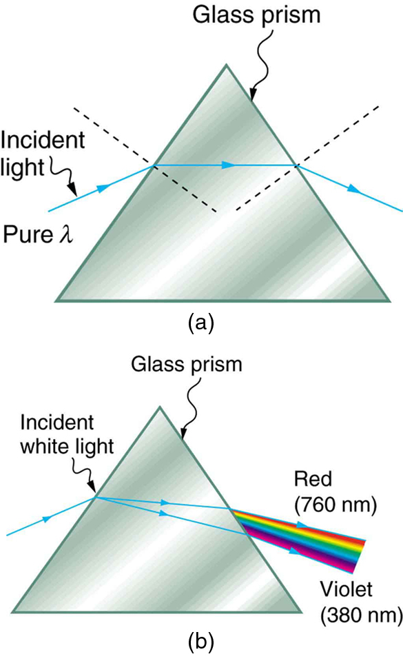 Figure (a) shows a triangle representing a prism and a pure wavelength of incident light falling onto it and getting refracted at both sides of the prism. The refracted ray runs parallel to the base of the prism and then emerges after getting refracted from the other surface. Figure (b) shows a triangle representing a prism and an incident white light falling onto it and getting refracted at the first surface with two refracted rays with slightly different angles of separation. The refracted rays, on falling on the second surface, refract with various angles of refraction. A sequence of red to violet is produced when light emerges out of the prism. Red at 760 nanometers and violet at 380 nanometers.