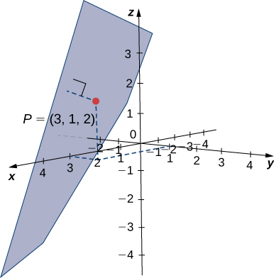 "This figure is the 3-dimensional coordinate system. There is a point drawn at (3, 1, 2). The point is labeled ""P(3, 1, 2)."" There is a plane drawn. There is a perpendicular line from the plane to point P(3, 1, 2)."