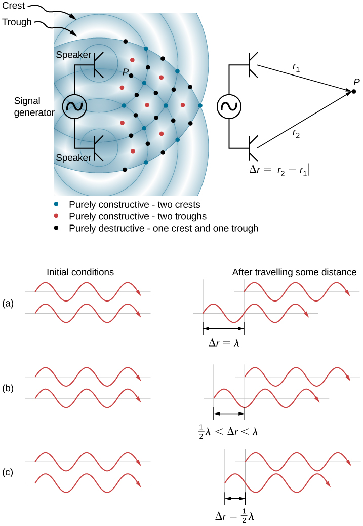 Top picture is a drawing of two speakers being driven by a single signal generator. The sound waves produced by the speakers are in phase and are of a single frequency. The constructive interference is marked by the red and blue dots, the destructive interference is marked by black dots. Figure A corresponds to the situation when difference in the path lengths is one wavelength, resulting in total constructive interference and a resulting amplitude equal to twice the original amplitude.