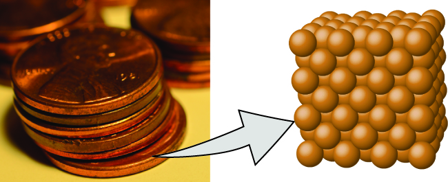 The left image shows a photograph of a stack of pennies. The right image calls out an area of one of the pennies, which is made up of many sphere-shaped copper atoms. The atoms are densely organized.