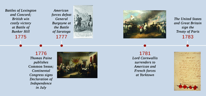 A timeline shows important events of the era. In 1775, the battles of Lexington and Concord are fought and the British win a costly victory at the Battle of Bunker Hill. In 1776, Thomas Paine publishes Common Sense and the Continental Congress signs the Declaration of Independence in July; a painting depicting the presentation of the Declaration to the Continental Congress is shown. In 1777, American forces defeat General Burgoyne at the Battle of Saratoga; an engraving depicting British troops laying down their arms after their defeat is shown. In 1781, Lord Cornwallis surrenders to American and French forces at Yorktown; a painting of the surrender is shown. In 1783, the United States and Great Britain sign the Treaty of Paris; the signature page of the treaty is shown.