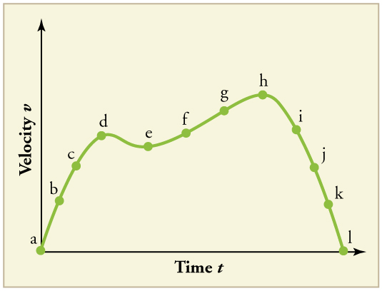 Line graph of velocity over time with 12 points labeled a through l. The line has a positive slope from a at the origin to d where it slopes downward to e, and then back upward to h. It then slopes back down to point l at v equals 0.