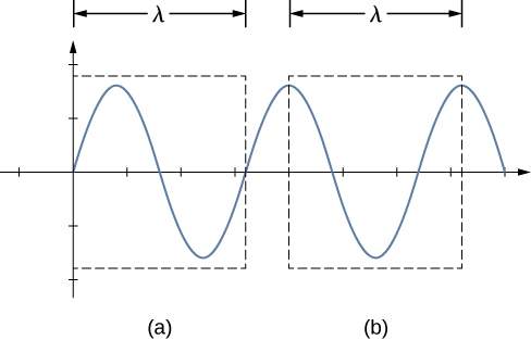 Figure shows a sinusoidal wave. Two boxes labeled a and b each mark one wavelength of the wave. Box a measures the wavelength between two closest points on the x axis where the wave starts gaining a positive value.  Box b measures the wavelength between two adjoining crests of the wave.