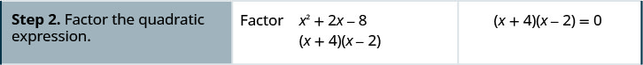 The second step is factoring the quadratic expression x squared + 2 x – 8. The factors are (x + 4), (x – 2).