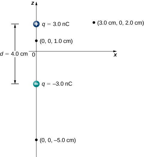 The figure shows an electric dipole with two charges (3.0nC and -3.0nC) located 4.0cm apart on the z axis. The center of the dipole is at the origin and three other points are marked at (0, 0, 1.0 cm), (0, 0, –5.0 cm) and (3.0 cm, 0, 2.0 cm).