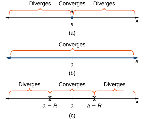 "This figure has three number lines, each labeled with x. In the middle of each number line is a point labeled a. The first number line has ""diverges"" over all of the line to the left of a and ""diverges"" over the line to the right of a. At the point a itself, it is labeled as ""converges"". The second number line has ""converges"" labeled for the entire line. The third number line has points labeled at a-R, a, and a+R. To the left of a-R, the number line is labeled ""diverges"". Between a-R and a+R the number line is labeled ""converges"" and to the right of a+R the number line is labeled ""diverges""."