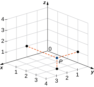 "This figure is the first octant of the 3-dimensional coordinate system. It has a point drawn at (2, 1, 1). The point is labeled ""P."""