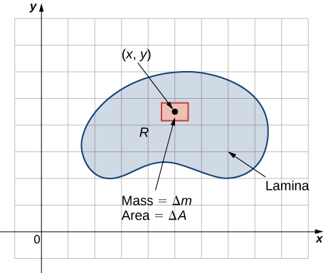 A lamina R is shown on the x y plane with a point (x, y) surrounded by a small rectangle marked Mass = Delta m and Area = Delta A.