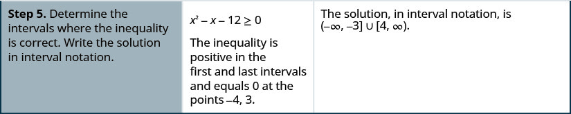 For Step 5, determine the intervals where the inequality is correct. Write the solution in interval notation. x squared minus x minus 12 greater than or equal to 0 is shown. The inequality is positive in the first and last intervals and equals 0 at the points negative 4, 3 . The solution, in interval notation, is (negative infinity, negative 3] in union with [4, infinity).