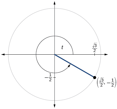 Graph of circle with angle of t inscribed. Point of (square root of 3 over 2, -1/2) is at intersection of terminal side of angle and edge of circle.