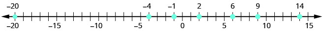 A number line ranges from negative twenty to fifteen with ticks marks between numbers. Every fifth tick mark is labeled a number. Points are plotted at points negative twenty, negative 4, negative 1, 2, 6, 9 and 14.