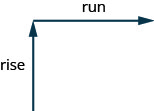 "This figure has a diagram of two arrows. The first arrow is vertical and pointed up and labeled ""rise"". The second arrow starts at the end of the first. The second arrow is horizontal and pointed right and labeled ""run""."