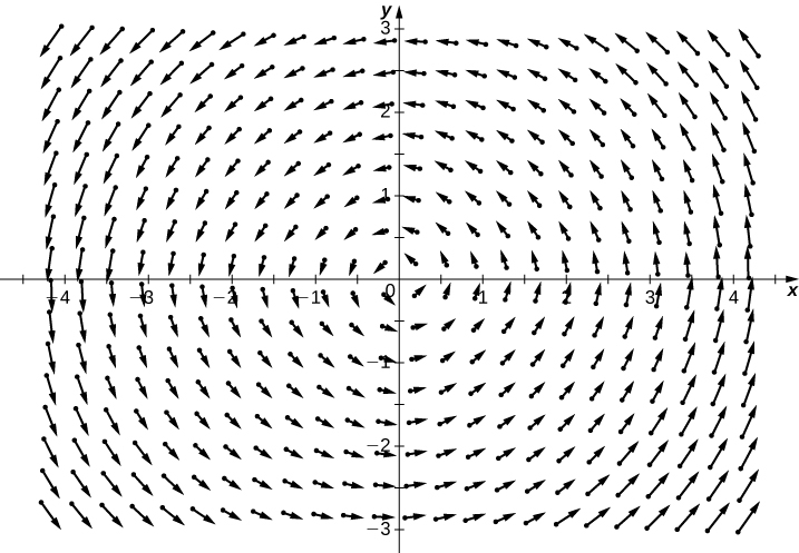 A visual representation of a rotational vector field in a coordinate plane. The arrows circle the origin in a counterclockwise manner.