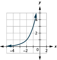 This figure shows an exponential curve that passes through (negative 3, 1 over 3), (negative 2, 1), and (0, 9).