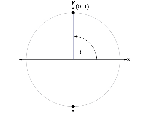 Graph of a circle with angle t, radius of 1, and a terminal side that intersects the circle at the point (0,1).