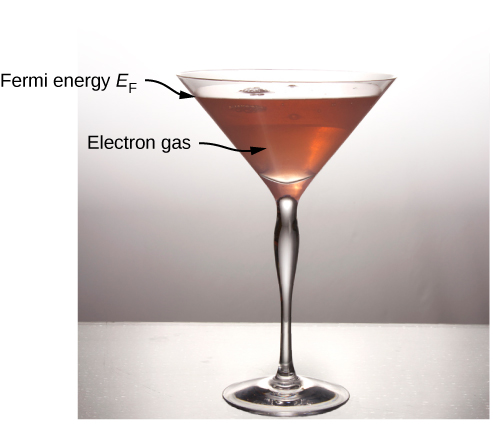 Photograph of a martini glass half filled with water. The water is labeled electron gas and the water line is labeled Fermi energy E subscript F.