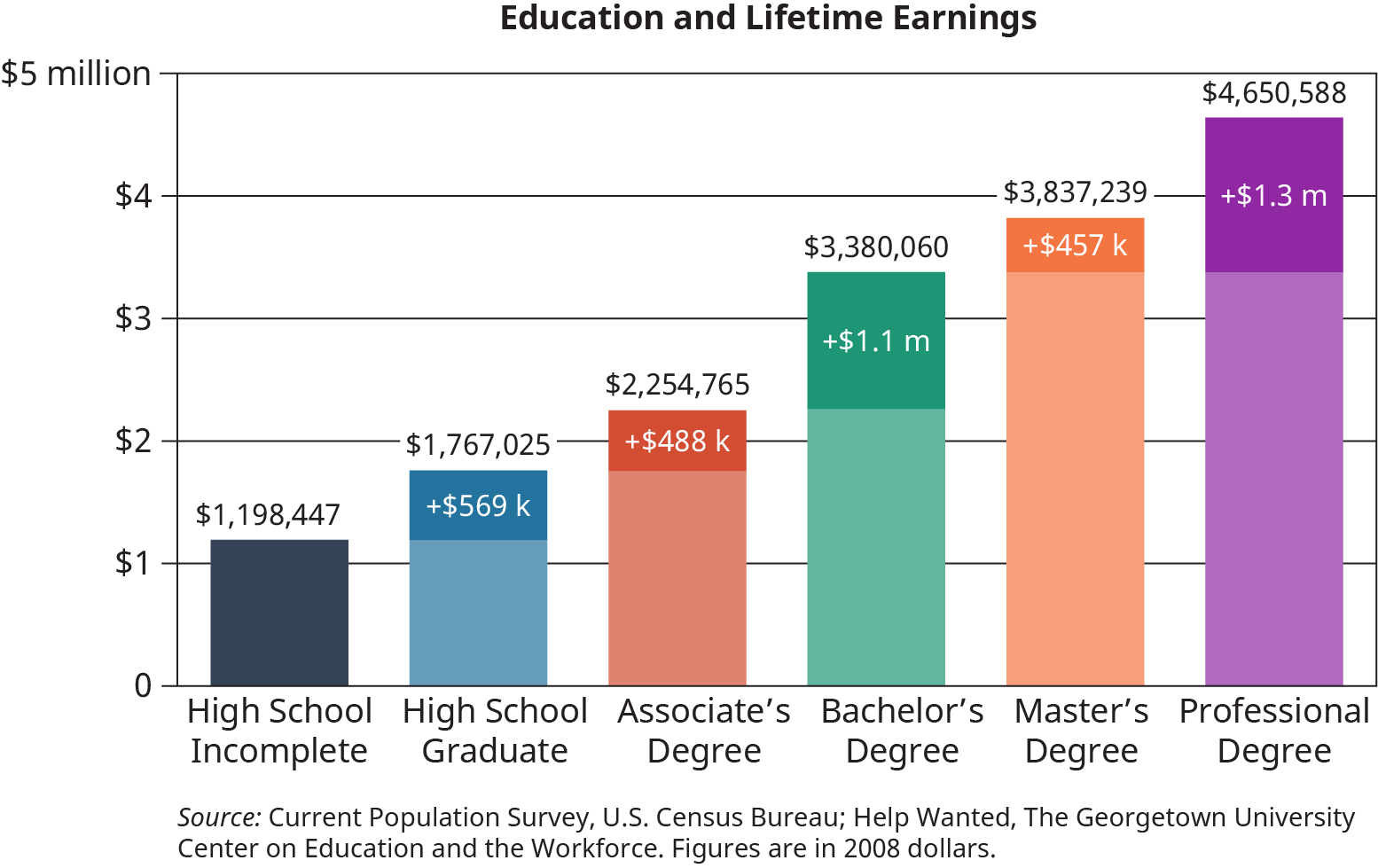 A vertical bar graph plots the relationship between the level of education of students and their lifetime earnings.