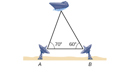 A triangle formed by the two radar stations A and B and the boat. Side A B is the horizontal base. Angle A is 70 degrees and angle B is 60 degrees.