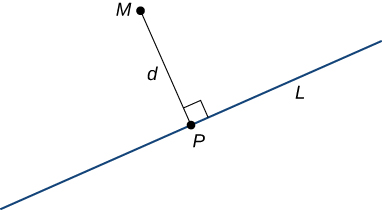 "This figure has two line segments. The first line is labeled ""L"" and has point P on the segment. The second line segment is drawn from point P to point M and is perpendicular to line L. The second line segment is labeled ""d."""