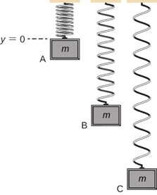 A vertical mass spring system is illustrated. The upper end of the spring is attached to the ceiling. A block of mass m is attached to the lower end.  The spring is drawn at two positions. On the left, the mass is in the equilibrium position. To  the right of this, the spring is drawn with the mass pulled down a distance y sub pull. This position of the mass is labeled as h equal to zero. A graph of y as a function of X is shown to the rightly the illustrations, with y equals zero aligned with the equilibrium position in the illustrations. The plot is sinusoidal, with the minimum y at x=0 and even with the lower mass position in the illustrations.