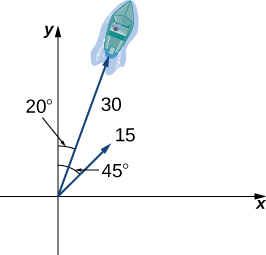 "This figure is the first quadrant of a coordinate system. There are two vectors both of which have the origin as the initial point. The first vector is labeled ""15"" and has an angle of 45 degrees from the y-axis. The second vector is labeled ""30"" and has an angle of 20 degrees from the y-axis. There is also an image of a boat at the end of the vector."