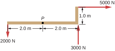 Figure shows the distribution of forces applied to point P. Force of 2000 N, two meters to the left of the point P, moves it downwards. Force of 3000 N, two meters to the right of the point P, moves it upwards. Force of 5000 N, two meters to the right and one meter above of the point P, moves it to the right.