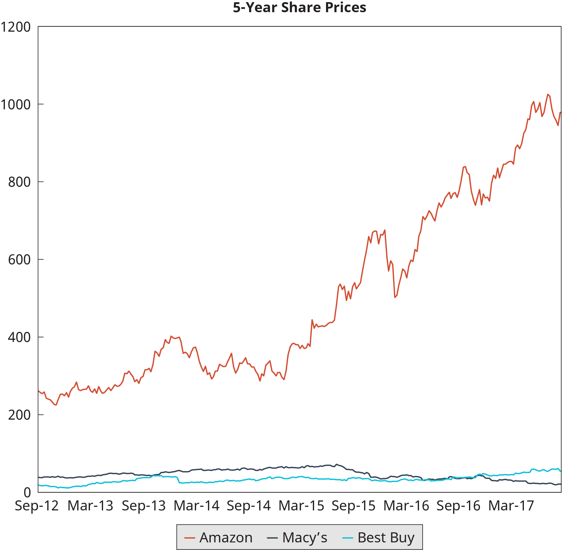 A multiple line graph plots the share price comparison of Amazon, Macy's, and Best Buy.