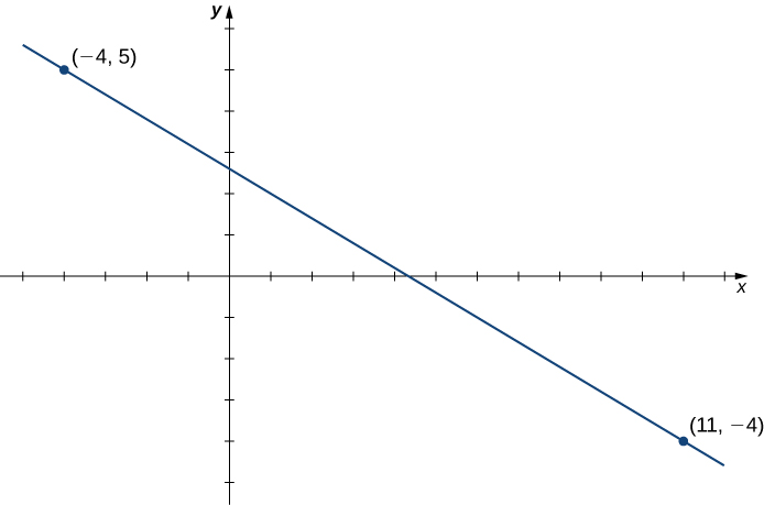 An image of a graph. The x axis runs from -5 to 12 and the y axis runs from -5 to 6. The graph is of the function that is a decreasing straight line. The function has two points plotted, at (-4, 5) and (11, 4).