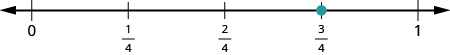 A number line is shown. It shows 0, 1 fourth, 2 fourths, 3 fourths, and 1. There is a red dot at 3 fourths.