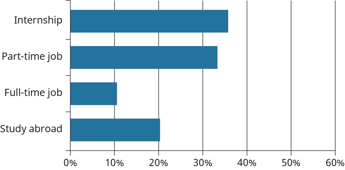 A horizontal bar graph plots the responses of a students' survey determining their future career-oriented plans.