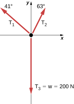 Figure shows coordinate axes. Three arrows radiate out from the origin. T1, labeled 41 degrees points up and left. T2, labeled 63 degrees points up and right. T3 equal to w equal to 200 N is along the negative y axis.