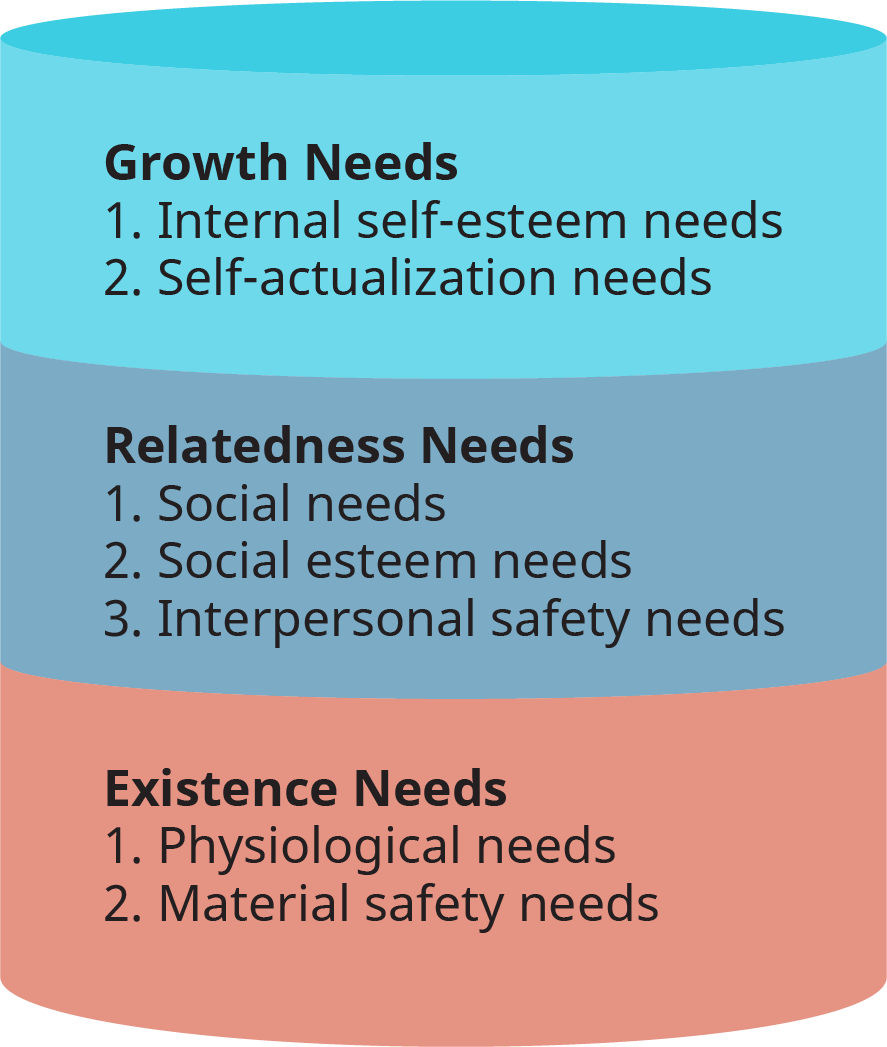 An illustration shows Alderfer's ERG model that categorizes Maslow's hierarchy of needs into three groups of needs. From bottom upward, the groups are Existence needs, Relatedness needs, and Growth needs.