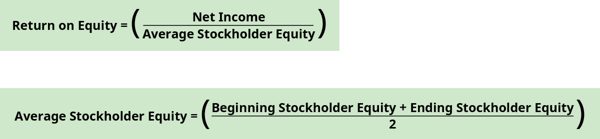 Return on equity equals net income divided by average stockholder equity. Average stockholder equity equals the sum of beginning stockholder equity and ending stockholder equity divided by two.