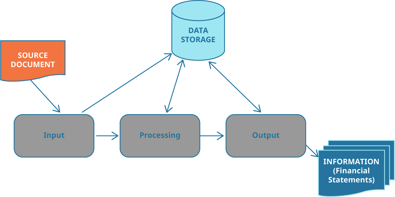 Three process boxes with arrows points from one to the other, labeled left to right: Input, Processing, Output. To the upper left is a Source Document icon with an arrow pointing to the Input box. To the upper right is a Data Storage icon with arrows pointing to all three process boxes.