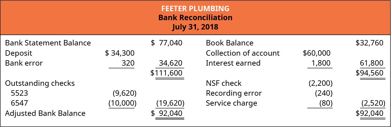 Feeter Plumbing, Bank Reconciliation, July 21, 2018; Bank Statement Balance $77,040; Add: Deposit $34,300 and Bank error 320 minus 34,620, subtotal 111,660; Deduct: Outstanding checks numbered 5523 (9,620) and 6547 (10,000) minus (19,620); Adjusted Bank Balance $92,040; Book Balance $32,760; Add: Collection of account $60,000 and Interest earned 1,800 minus 61,800, subtotal $94,560; Deduct: N S F check (2,200), Recording error (240), and Service charge (80) minus (2,520). Adjusted Book Balance $92,040.