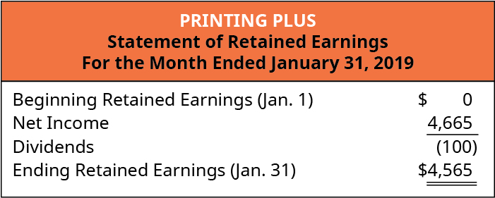Printing Plus, Statement of Retained Earnings, For the Month Ended January 31, 2019. Beginning Retained Earnings (January 1) $0. Net Income 4,665. Less Dividends (100). Ending Retained Earnings (January 31) $4,565.