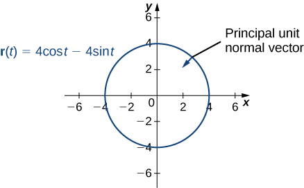 "This figure is the graph of a circle centered at the origin with radius of 2. The orientation of the circle is clockwise. It represents the vector-valued function r(t) = 4costi – 4 sintj. On the circle in the first quadrant is a vector pointing inward. It is labeled ""principal unit normal vector""."
