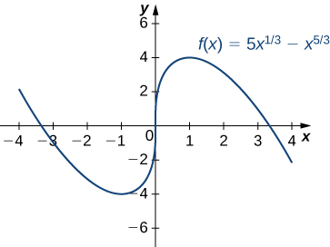 The function f(x) = 5x1/3 – x5/3 is graphed. It decreases to its local minimum at x = −1, increases to x = 1, and then decreases after that.