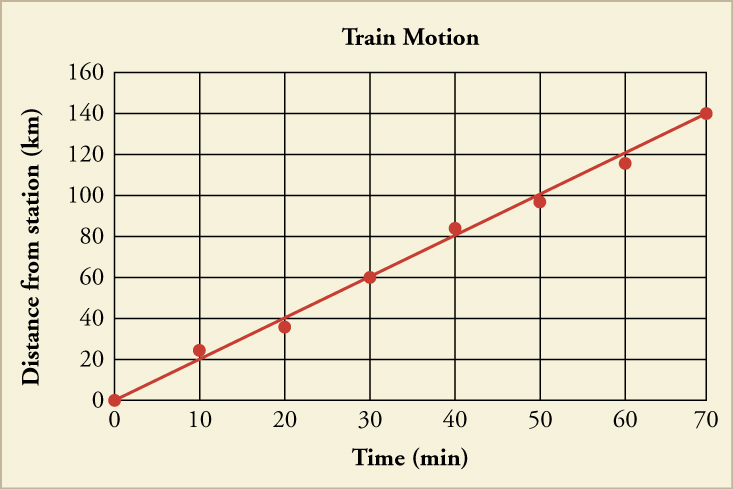 A graph titled Train Motion with a trend line is shown. The x-axis is labeled Time in minutes and has a scale from zero to seventy in increments of ten. The y-axis is labeled Distance from station in kilometers and has a scale from zero to one hundred sixty in increments of twenty. The following points are plotted along the trend line: zero, zero; ten, twenty-two; twenty, thirty-eight; thirty, sixty; forty, eighty-two; fifty, ninety-eight; sixty, one-hundred eighteen; seventy, one-hundred forty.