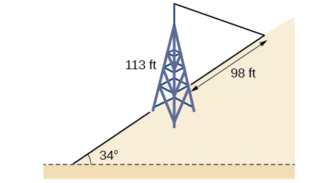 Insert figure(table) alt text: Two triangles, one on top of the other. The bottom triangle is the hill inclined 34 degrees to the horizontal. The second is formed by the base of the tower on the incline of the hill, the top of the tower, and the wire anchor point uphill from the tower on the incline. The sides are the tower, the incline of the hill, and the wire. The tower side is 113 feet and the incline side is 98 feet.